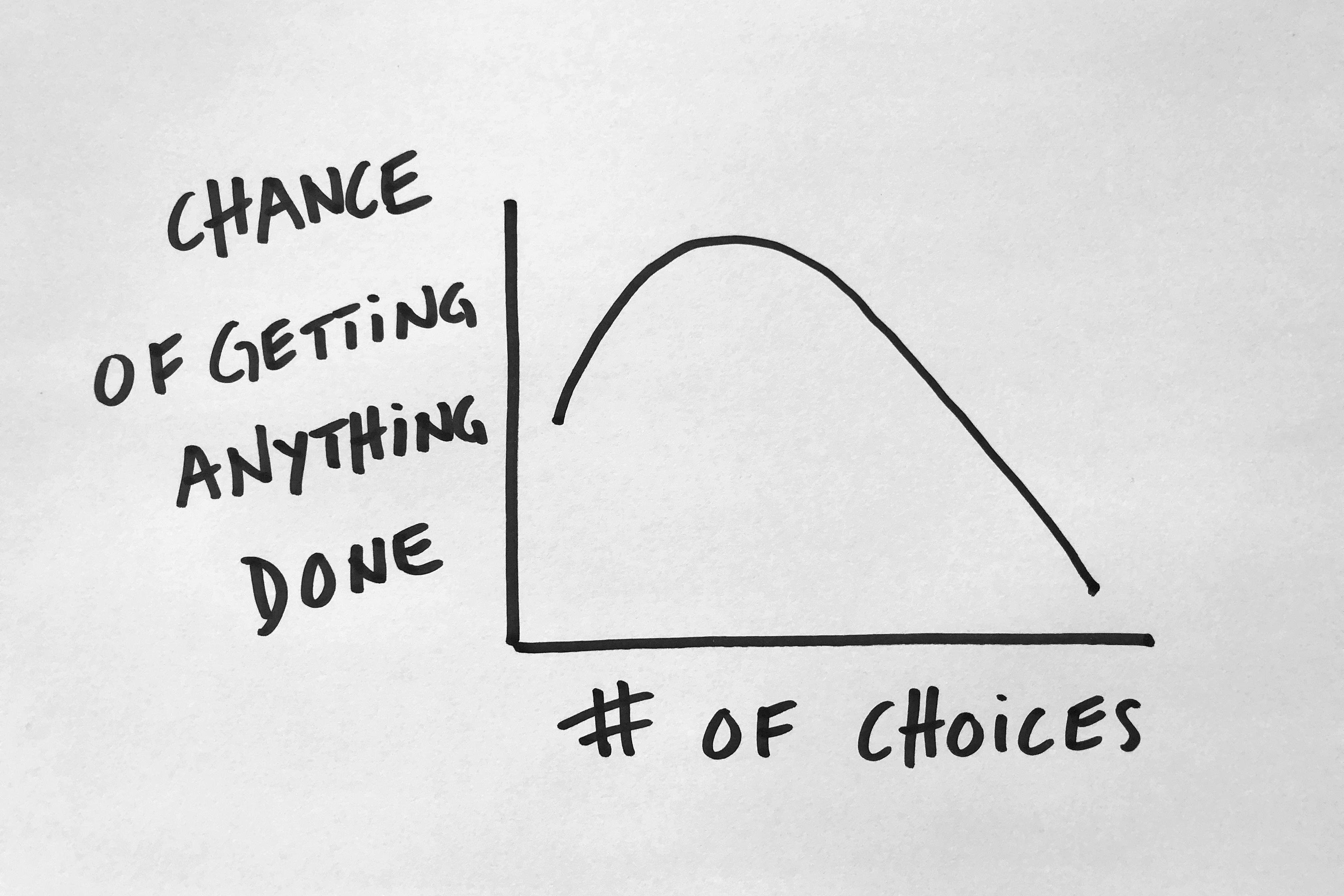 Det er nemt at give valgmulighederne skylden.